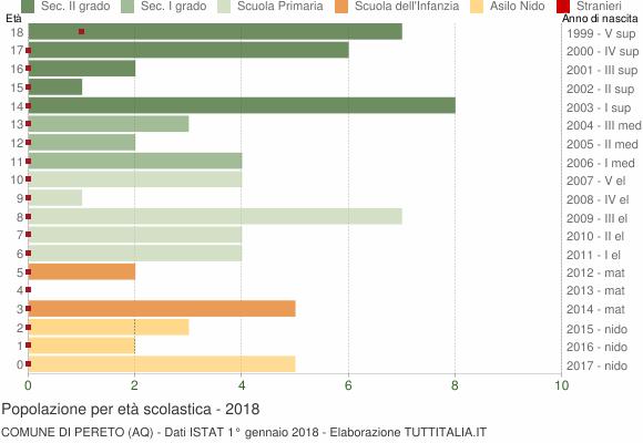 Grafico Popolazione in età scolastica - Pereto 2018