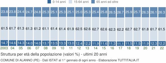 Grafico struttura della popolazione Comune di Alanno (PE)