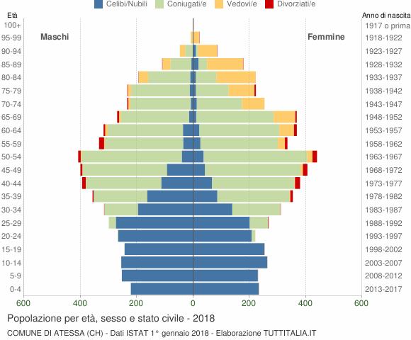 Grafico Popolazione per età, sesso e stato civile Comune di Atessa (CH)