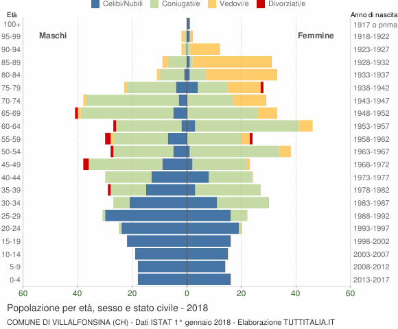 Grafico Popolazione per età, sesso e stato civile Comune di Villalfonsina (CH)