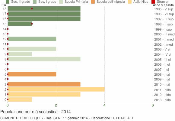 Grafico Popolazione in età scolastica - Brittoli 2014