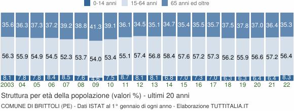 Grafico struttura della popolazione Comune di Brittoli (PE)