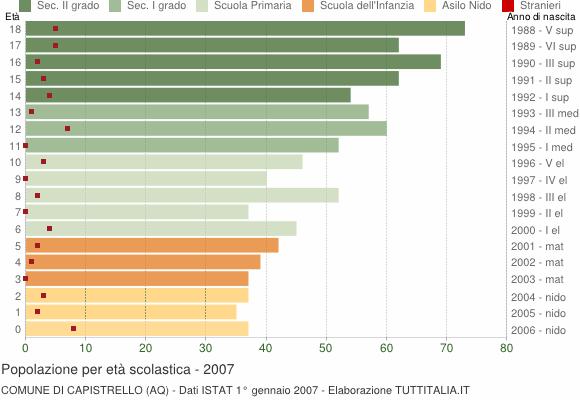 Grafico Popolazione in età scolastica - Capistrello 2007