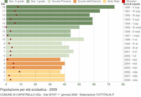 Grafico Popolazione in età scolastica - Capistrello 2009