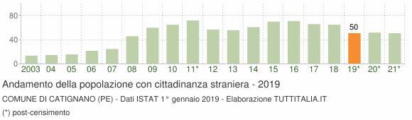 Grafico andamento popolazione stranieri Comune di Catignano (PE)