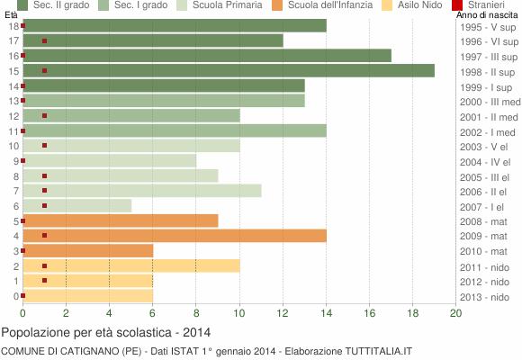 Grafico Popolazione in età scolastica - Catignano 2014