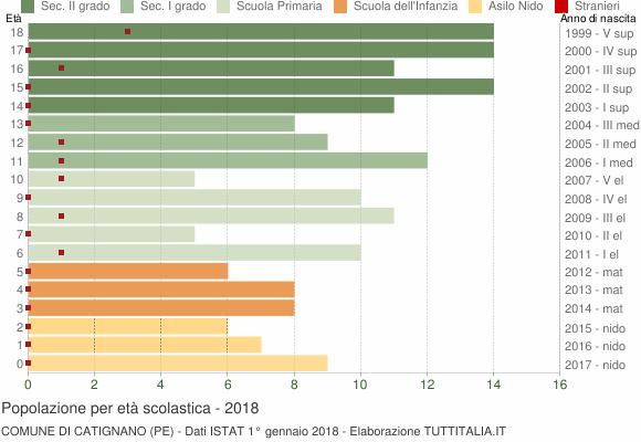 Grafico Popolazione in età scolastica - Catignano 2018