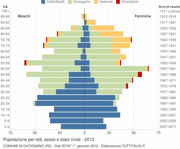 Grafico Popolazione per età, sesso e stato civile Comune di Catignano (PE)