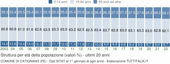 Grafico struttura della popolazione Comune di Catignano (PE)