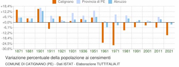 Grafico variazione percentuale della popolazione Comune di Catignano (PE)