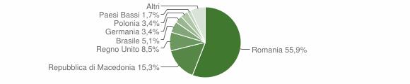 Grafico cittadinanza stranieri - Tornareccio 2018