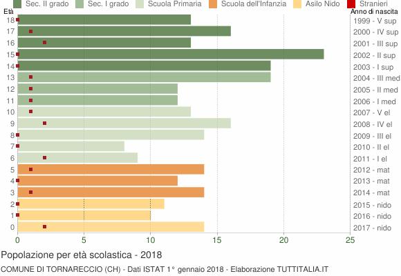 Grafico Popolazione in età scolastica - Tornareccio 2018
