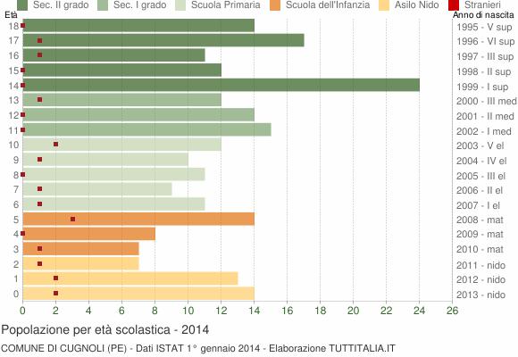 Grafico Popolazione in età scolastica - Cugnoli 2014