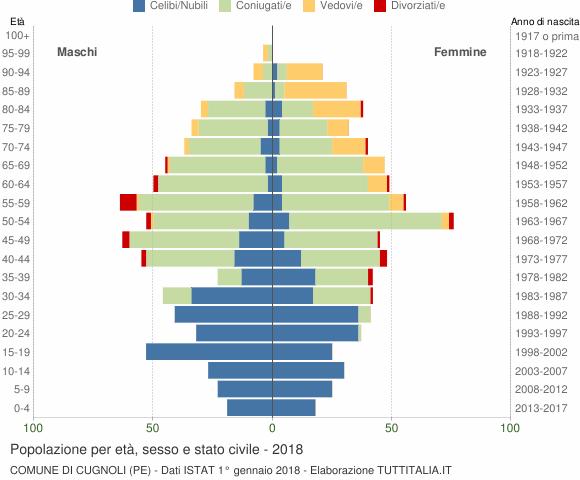 Grafico Popolazione per età, sesso e stato civile Comune di Cugnoli (PE)