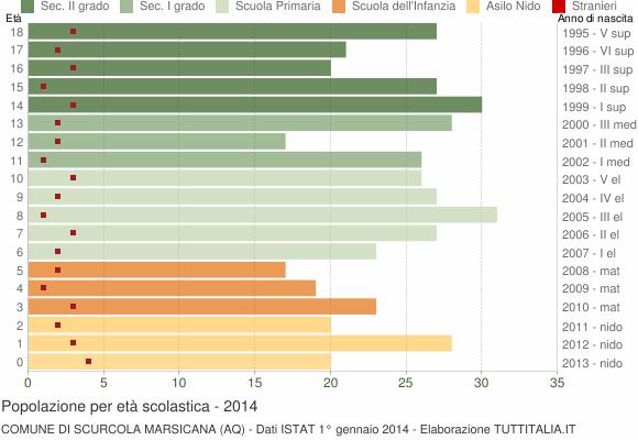Grafico Popolazione in età scolastica - Scurcola Marsicana 2014