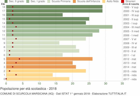 Grafico Popolazione in età scolastica - Scurcola Marsicana 2018