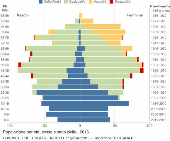 Grafico Popolazione per età, sesso e stato civile Comune di Pollutri (CH)