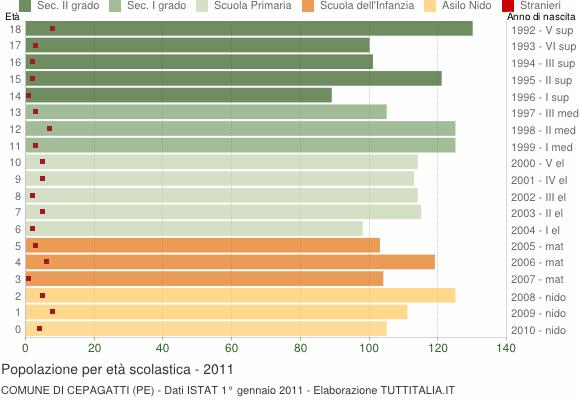 Grafico Popolazione in età scolastica - Cepagatti 2011