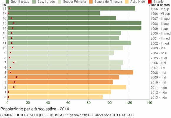 Grafico Popolazione in età scolastica - Cepagatti 2014