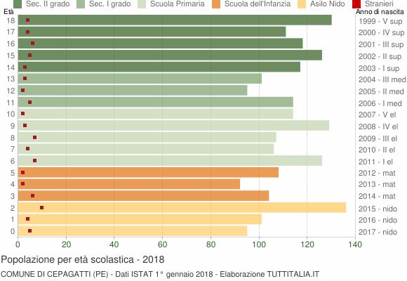 Grafico Popolazione in età scolastica - Cepagatti 2018