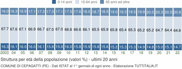 Grafico struttura della popolazione Comune di Cepagatti (PE)
