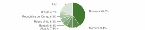 Grafico cittadinanza stranieri - Villa Santa Maria 2018