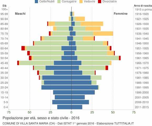 Grafico Popolazione per età, sesso e stato civile Comune di Villa Santa Maria (CH)