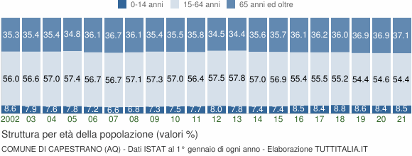Grafico struttura della popolazione Comune di Capestrano (AQ)