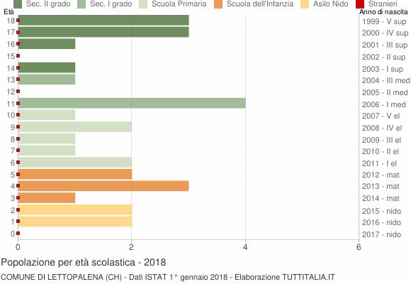 Grafico Popolazione in età scolastica - Lettopalena 2018