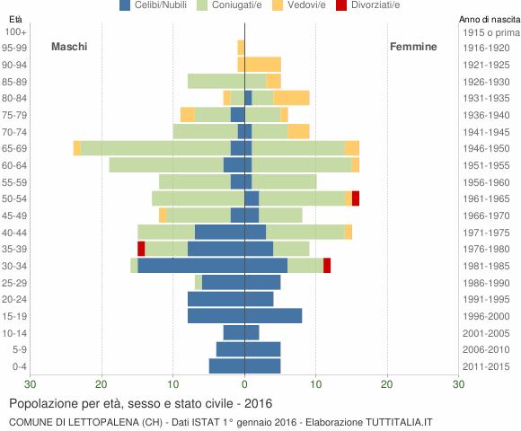 Grafico Popolazione per età, sesso e stato civile Comune di Lettopalena (CH)