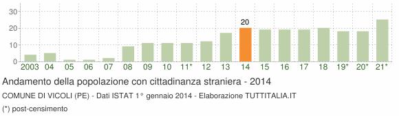 Grafico andamento popolazione stranieri Comune di Vicoli (PE)