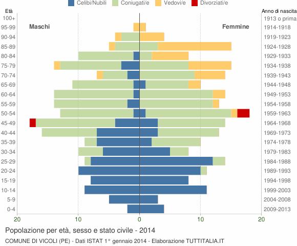 Grafico Popolazione per età, sesso e stato civile Comune di Vicoli (PE)