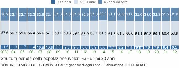 Grafico struttura della popolazione Comune di Vicoli (PE)