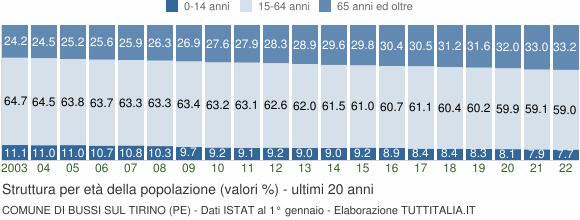 Grafico struttura della popolazione Comune di Bussi sul Tirino (PE)