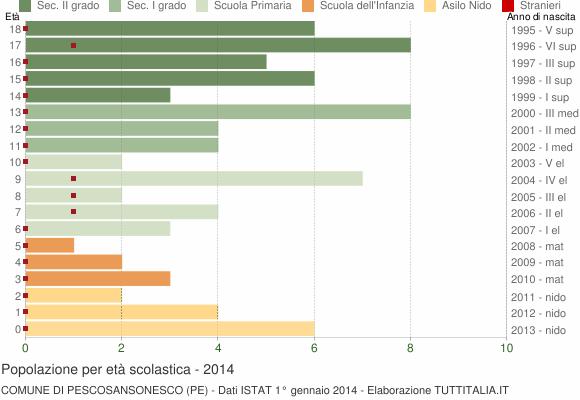 Grafico Popolazione in età scolastica - Pescosansonesco 2014