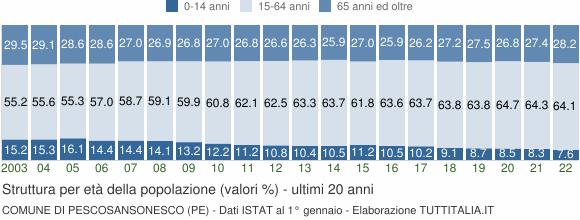 Grafico struttura della popolazione Comune di Pescosansonesco (PE)