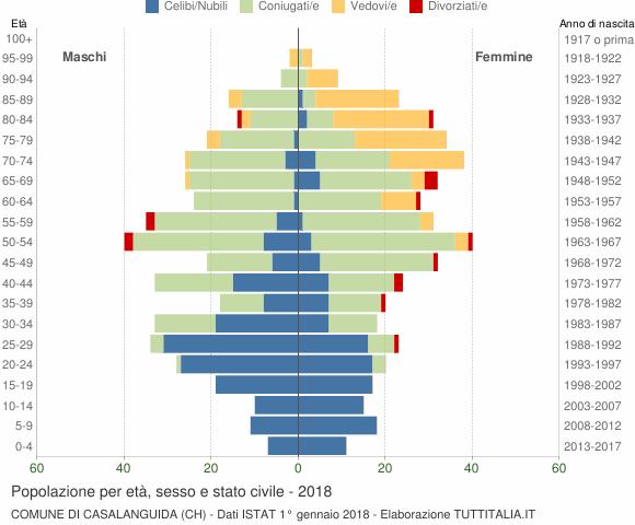 Grafico Popolazione per età, sesso e stato civile Comune di Casalanguida (CH)