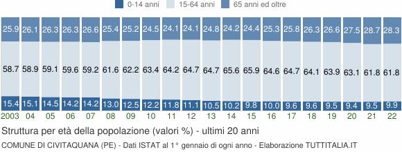 Grafico struttura della popolazione Comune di Civitaquana (PE)