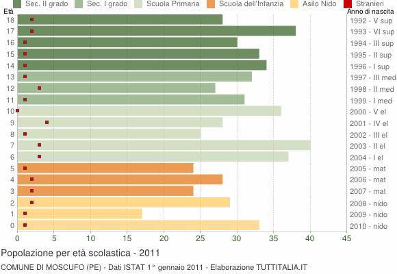 Grafico Popolazione in età scolastica - Moscufo 2011