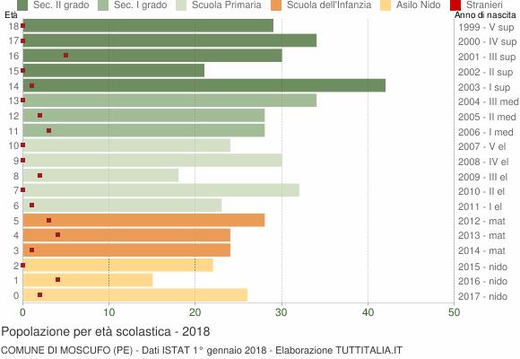 Grafico Popolazione in età scolastica - Moscufo 2018