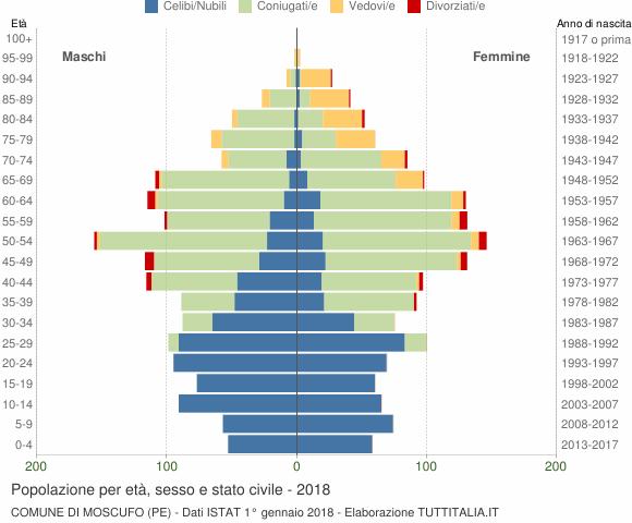 Grafico Popolazione per età, sesso e stato civile Comune di Moscufo (PE)