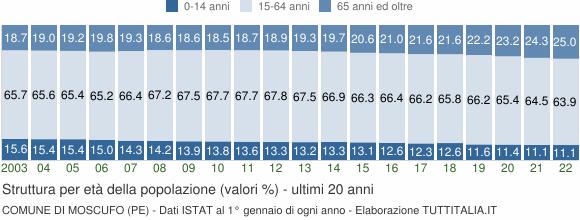 Grafico struttura della popolazione Comune di Moscufo (PE)