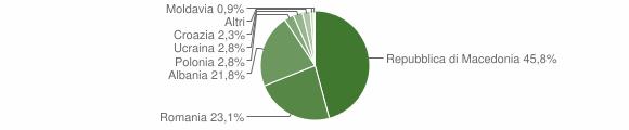 Grafico cittadinanza stranieri - San Pio delle Camere 2013