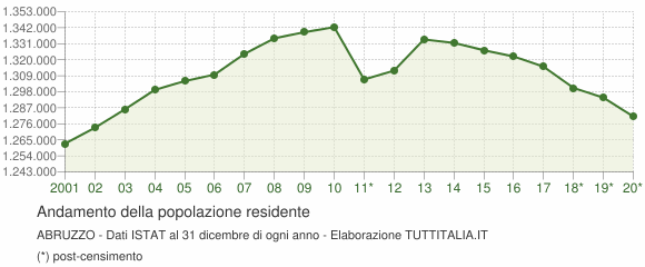 Andamento popolazione Abruzzo