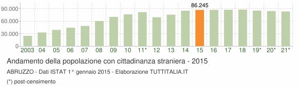 Grafico andamento popolazione stranieri Abruzzo