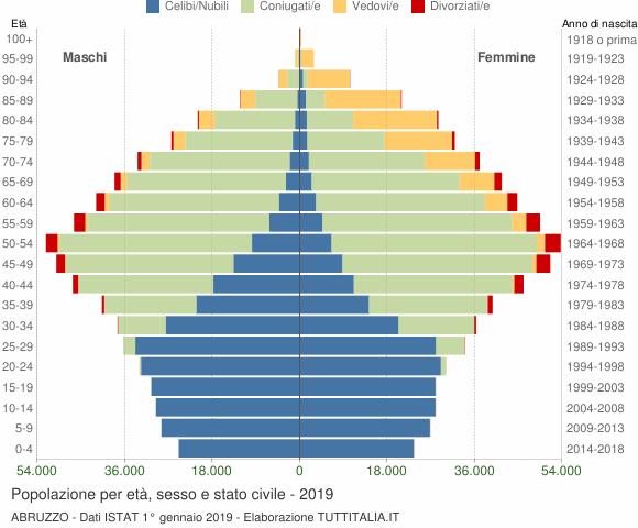 Grafico Popolazione per età, sesso e stato civile Abruzzo