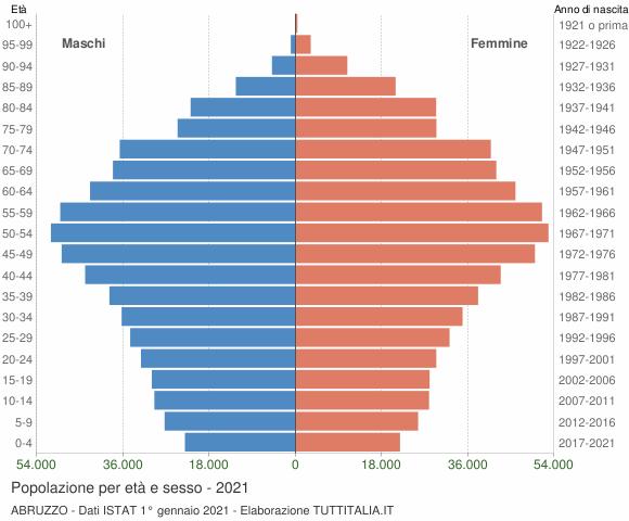 Grafico Popolazione per età e sesso Abruzzo
