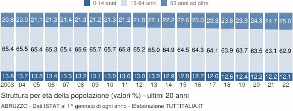 Grafico struttura della popolazione Abruzzo