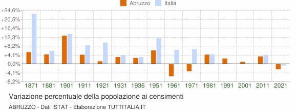 Grafico variazione percentuale della popolazione Abruzzo
