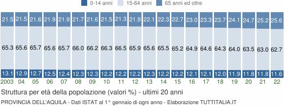 Grafico struttura della popolazione Provincia dell'Aquila